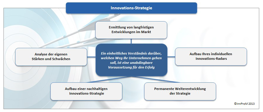 Diagramm Innovations Strategie