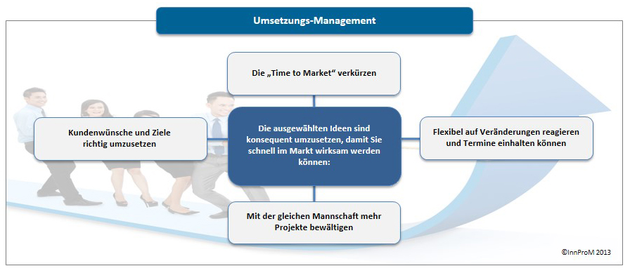 Diagramm Machbarkeits-Management